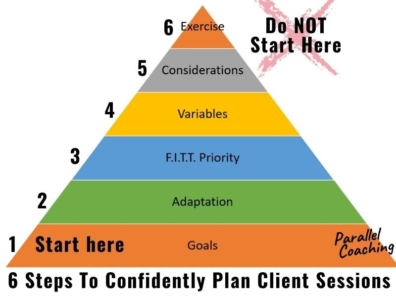 6 Steps to confidently plan client sessions - plannign pyramid
